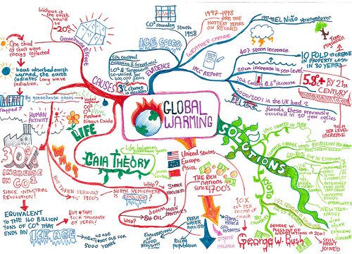 Global Warming Mind Map